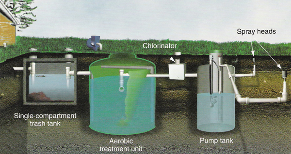 Aerobic Spray Septic System